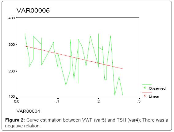 hematology-thromboembolic-negative-relation