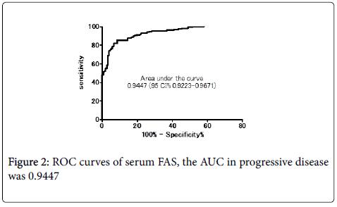 hereditary-genetics-ROC-curves
