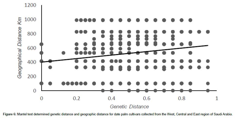 hereditary-genetics-determined-genetic-distance