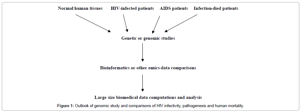 hiv-current-research-genomic