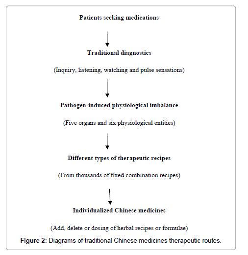 hiv-current-research-medicines