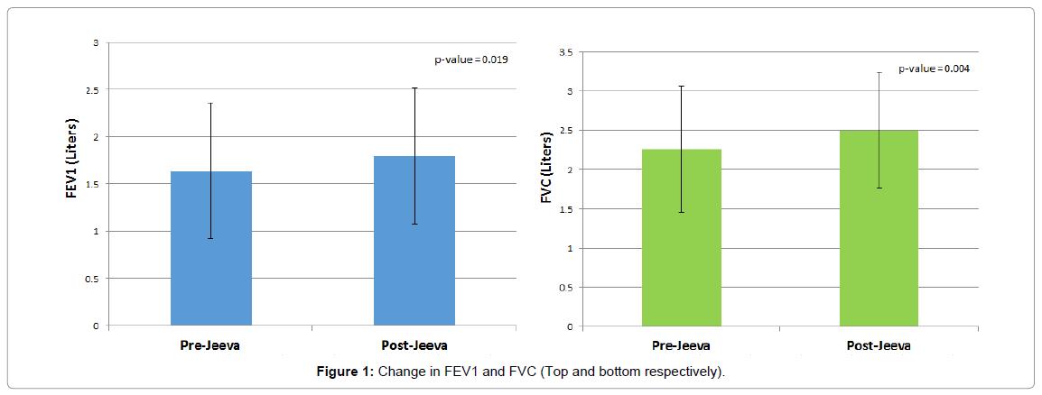homeopathy-ayurvedic-medicine-Change-FEV1-FVC