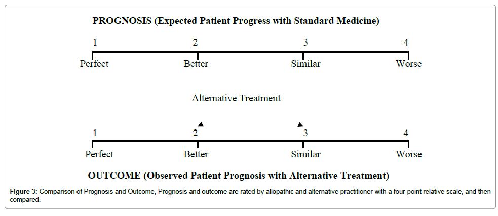 homeopathy-ayurvedic-medicine-Comparison-Prognosis