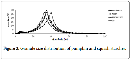 horticulture-Granule-size-distribution