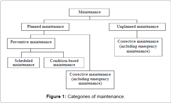 Maintenance; Practices; Barriers; Hotel; Efficiency