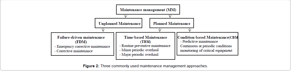 Hotel Maintenance Management Practices Omics International
