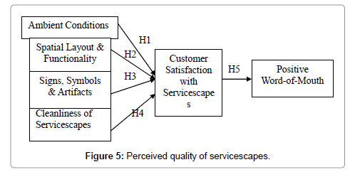 restaurant servicescape service encounter and perceived Servicescape elements are an integral part of the service encounter because they provide  the facilitating factors would affect the perceived servicescape quality .