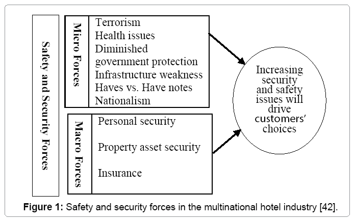 Safety And Security Measures In Egyptian Hotels Omics International