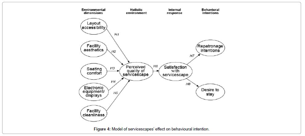 Hotel Business Management Servicescapes