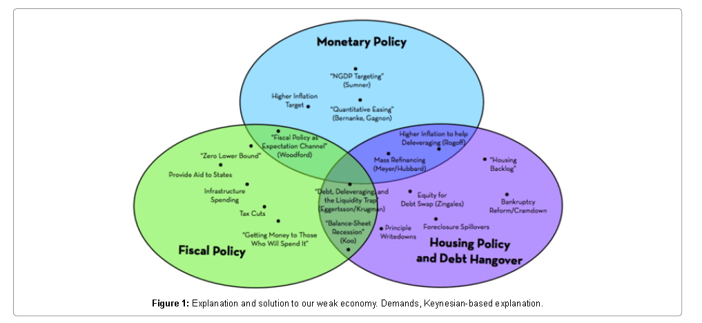 impact of fiscal and monetary policy essay