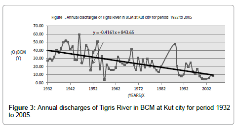 hydrology-current-research-Annual-discharges-Tigris-River