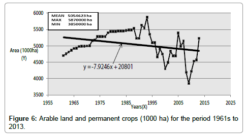 hydrology-current-research-Arable-land-permanent-crops