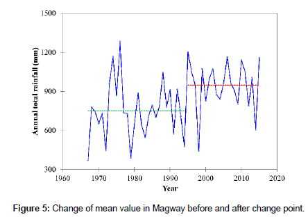 hydrology-current-research-Change-mean-value