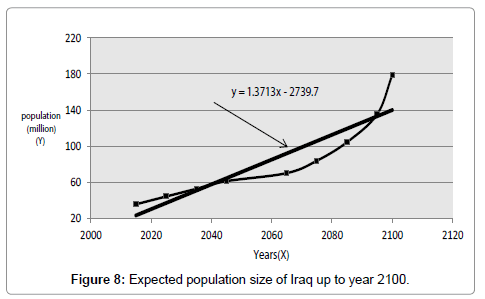 hydrology-current-research-Expected-population-Iraq