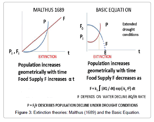 hydrology-current-research-Extinction-theories-Malthus