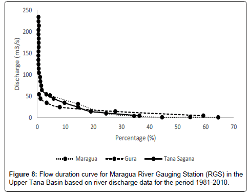 hydrology-current-research-Flow-duration-curve-Maragua-River