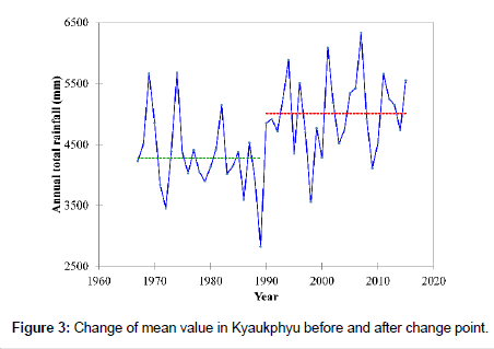 hydrology-current-research-Kyaukphyu-before
