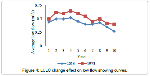 hydrology-current-research-LULC-change-effect