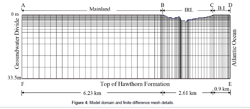 hydrology-current-research-Model-domain