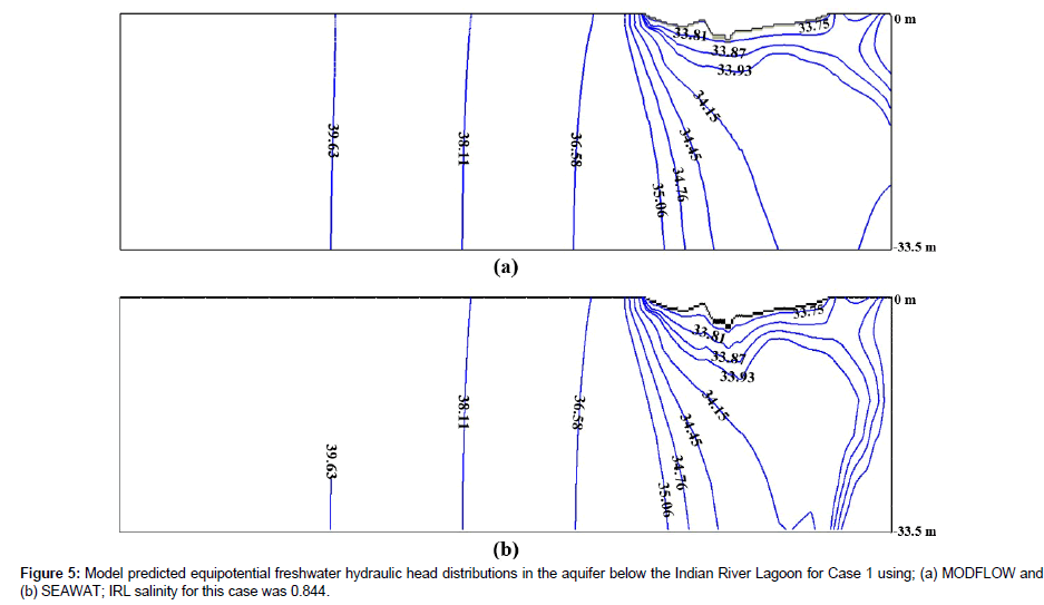 hydrology-current-research-Model-predicted-equipotential