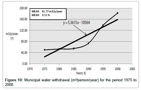 hydrology-current-research-Agricultural-water-withdrawal