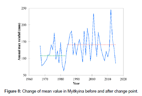 hydrology-current-research-Myitkyina-before