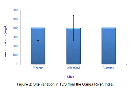 Time Scale Changes in the Water Quality of the Ganga River