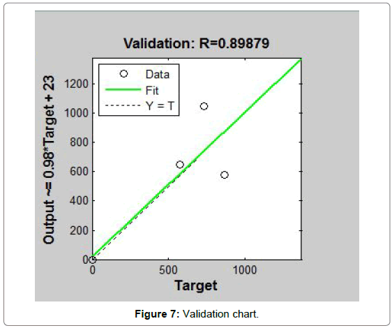 hydrology-current-research-Validation-chart