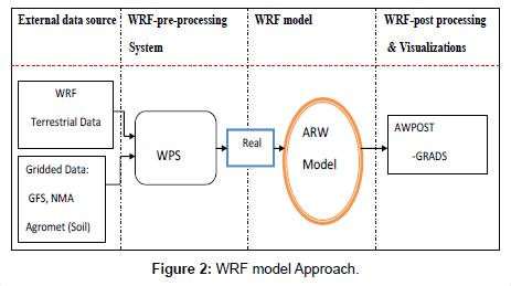 hydrology-current-research-model-Approach