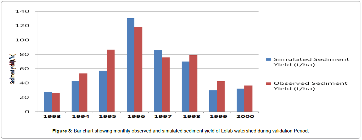 hydrology-current-research-sediment-Lolab-watershed