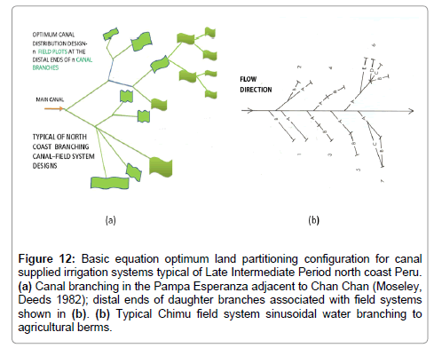 hydrology-current-research-sinusoidal-water-branching