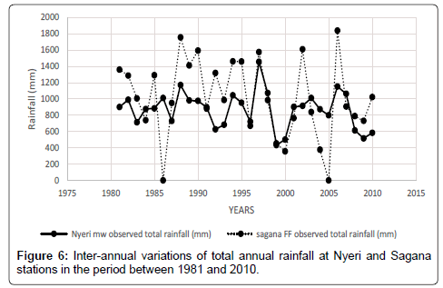 hydrology-current-research-total-annual-rainfall-Nyeri