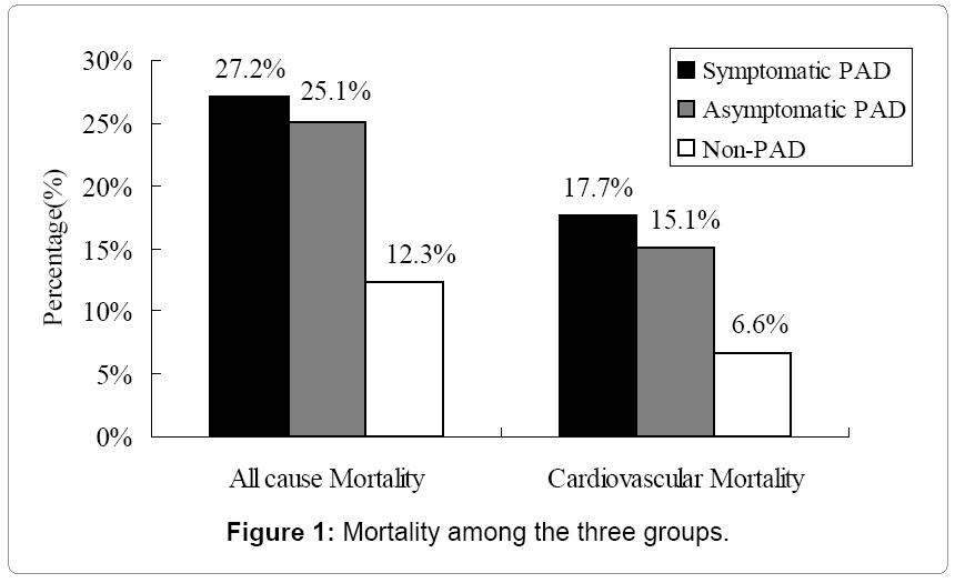 hypertension-Mortality-among