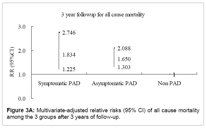 hypertension-Multivariate-adjusted