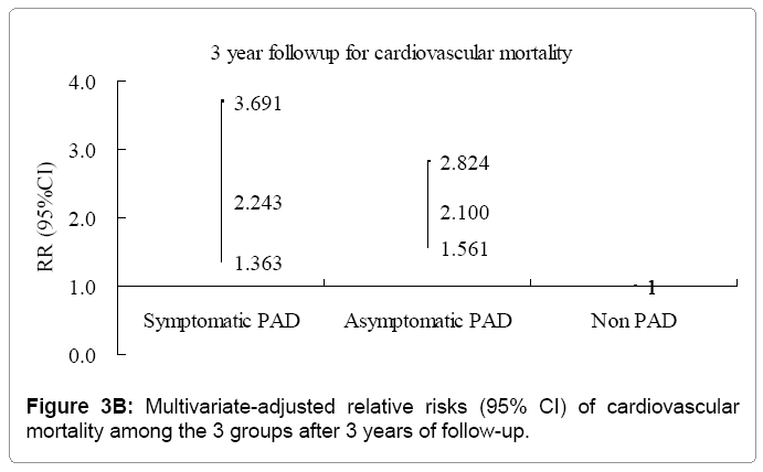 hypertension-Multivariate-adjusted-relative