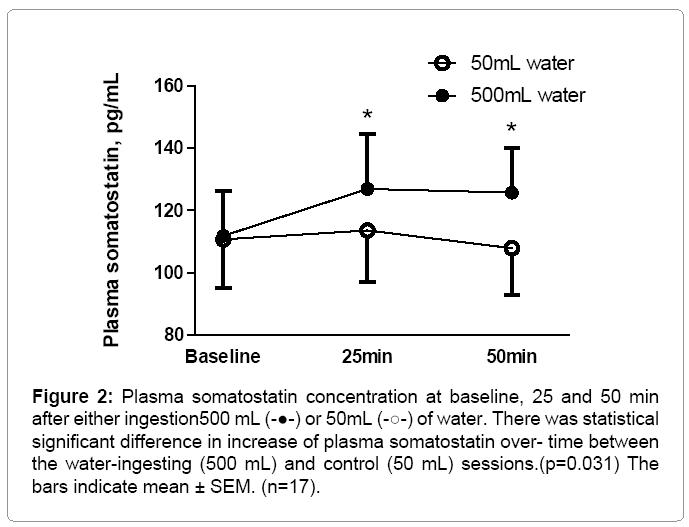 hypertension-Plasma-somatostatin