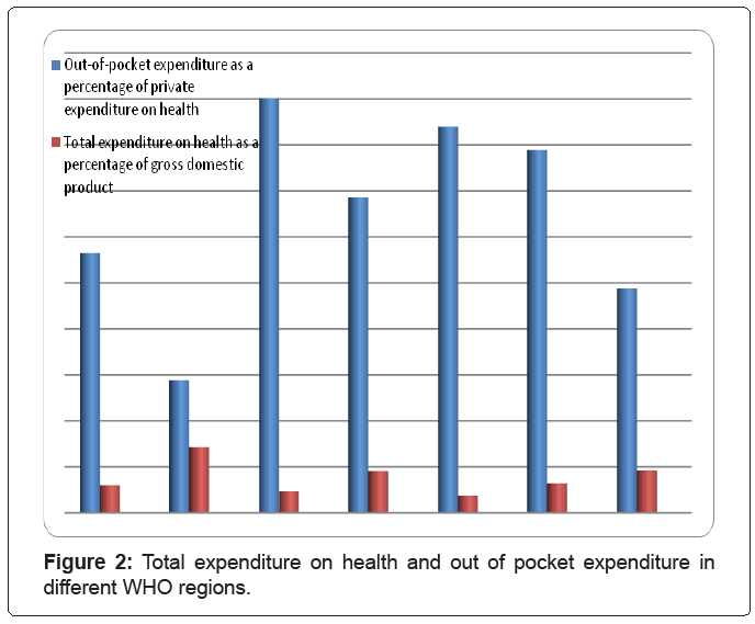 hypertension-Total-expenditure