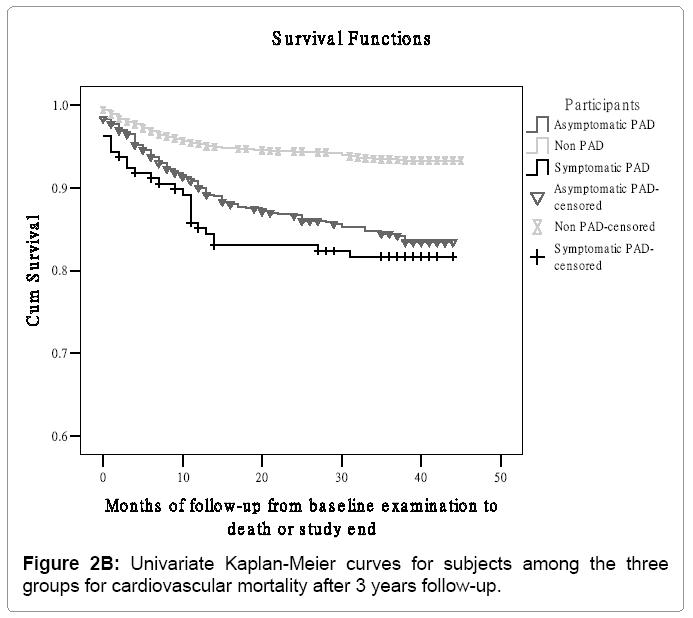 hypertension-Univariate-Kaplan-Meier