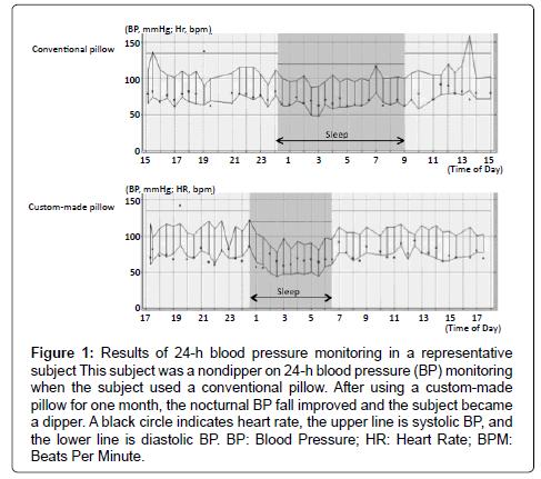 hypertension-blood-pressure