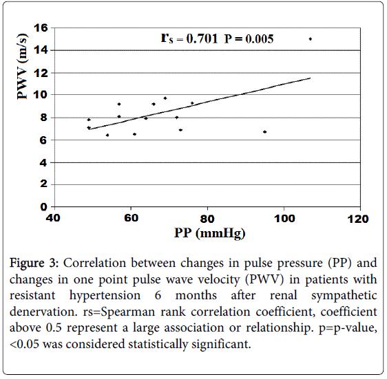 hypertension-correlation
