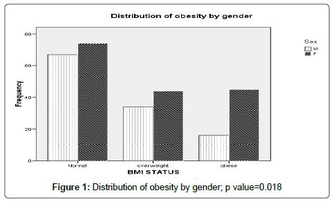 hypertension-distribution