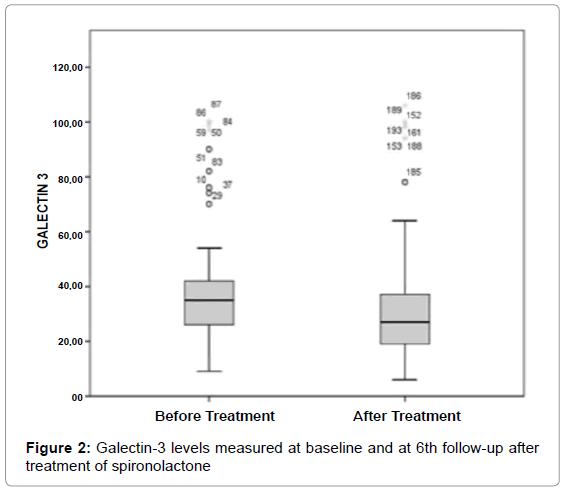 hypertension-galectin-levels-measured
