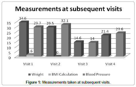 hypertension-measurements