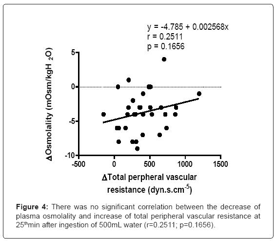 hypertension-plasma-osmolality