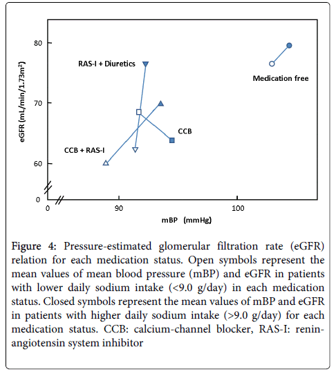 hypertension-pressure-estimated
