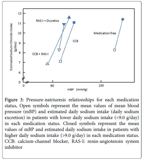 hypertension-relationships