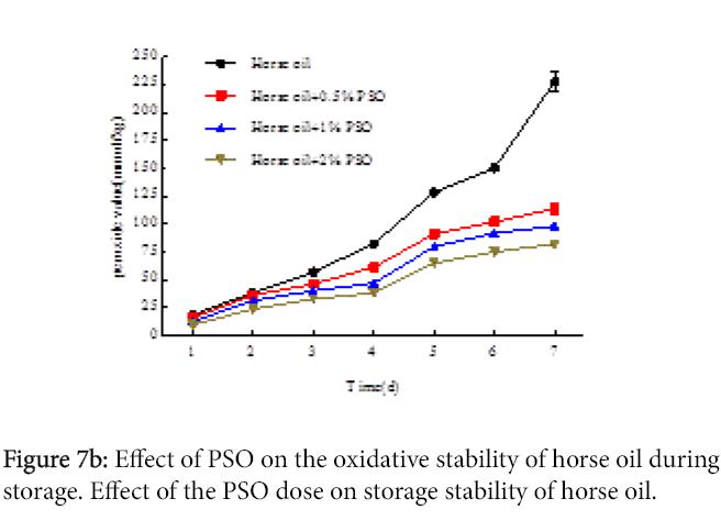 hypertension-storage-stability