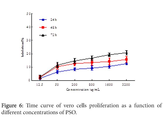 hypertension-time-curve
