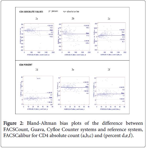 immunobiology-Bland-Altman-Guava