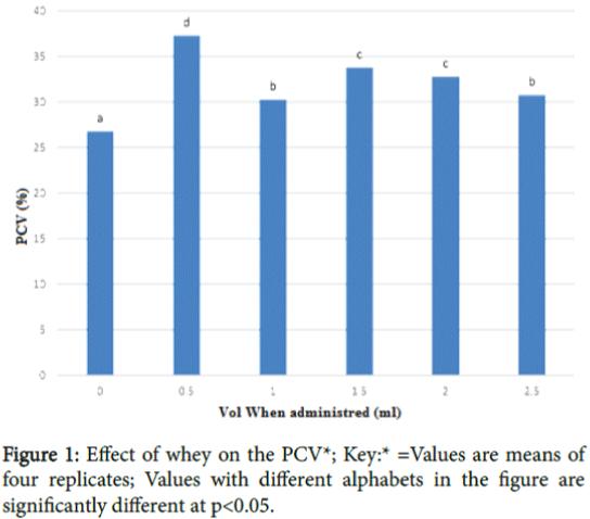 immunobiology-alphabets-means-Values